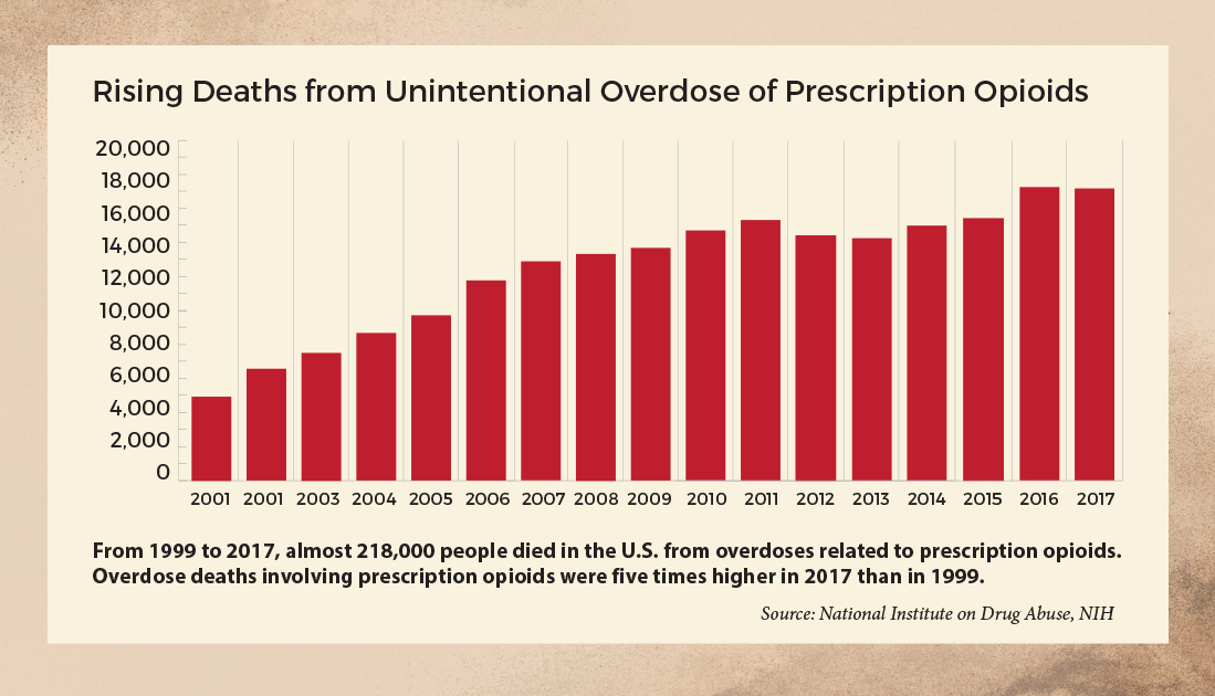 Chart showing levels of opioid prescription deaths